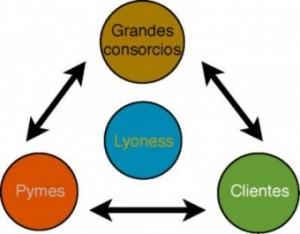 image_lyoness